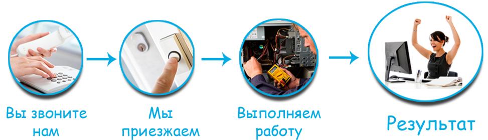 Компьютерные услуги в Столице России