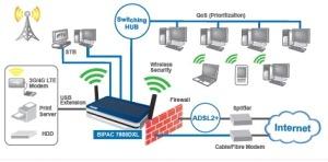Настройка и подключение ADSL, lTE, 4G...